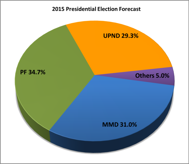 2015 Election Forecast