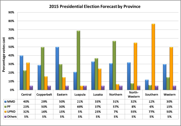 2015 Election Forecast by province