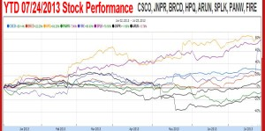 YTD 2013 Vendor Stock Performance.