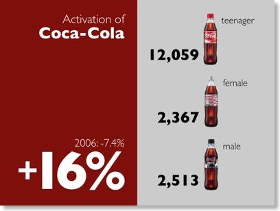 Alternativvorschlag für Folie der Coca-Cola-West-Präsentation