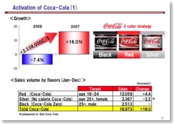 Besonders schlechtes Beispiel aus der Präsentation der Coca-Cola-West-Geschäftszahlen
