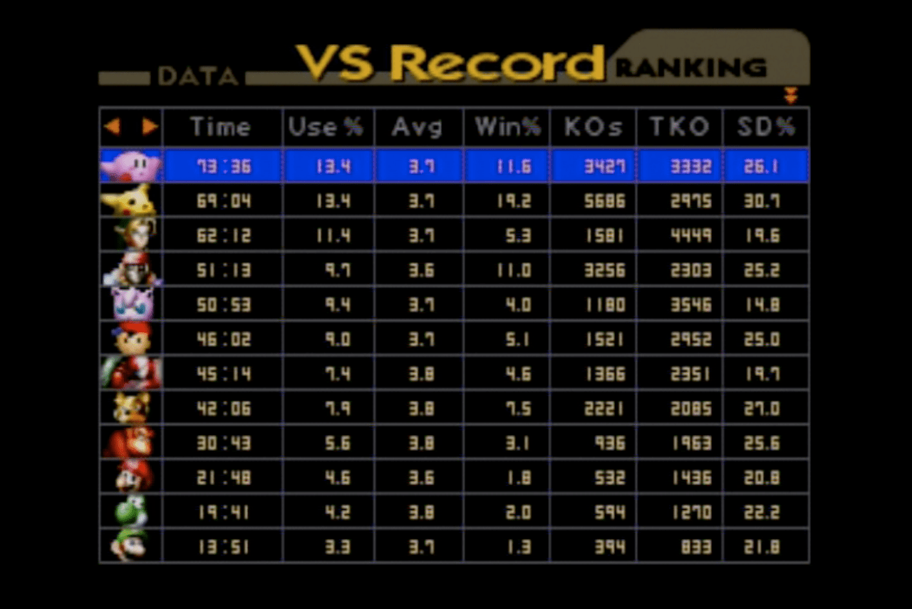 Super Smash Bros. VS Record. Time totals 21 solid days.