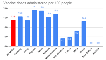 7 Feb - Vaccine doses administered per 100 people