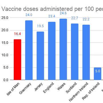 Vaccine Doses Administered per 100 people