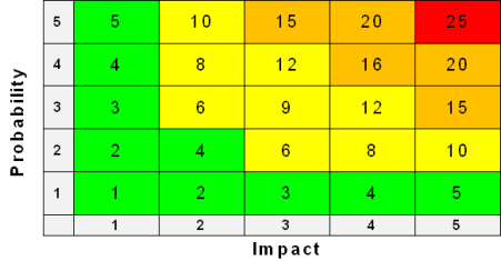 Risk Matrix Diagram