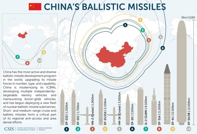 China EMP Threat