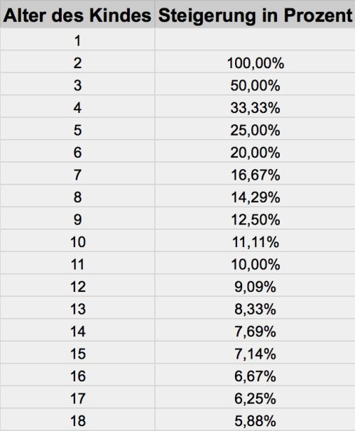 Tabelle Steigerungsraten
