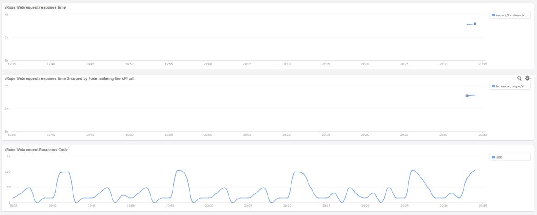 vRops-webrequest-respones-time