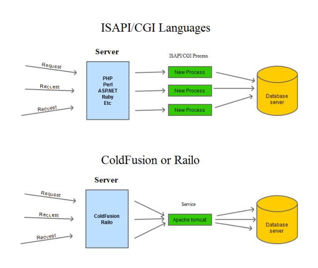 cf-server-diagram