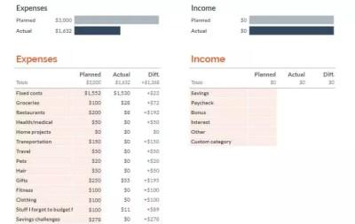 Sample Google Sheets Summary spreadsheet