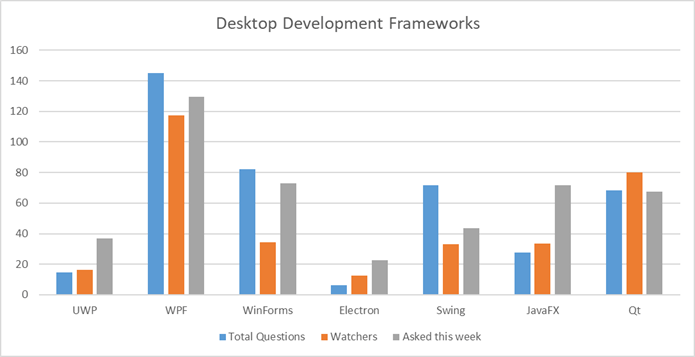 Desktop development frameworks comparison