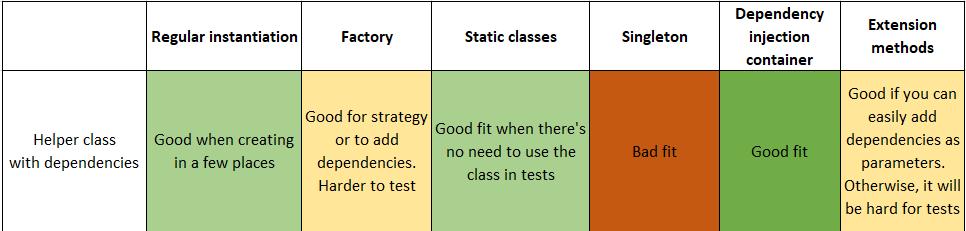 Helper Classes with Dependencies