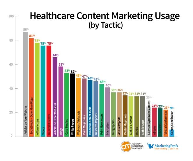 health_chart3_usagetactic