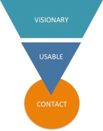 Content Utility Funnel