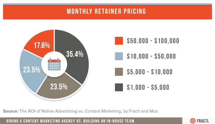 Content Retainer Pricing