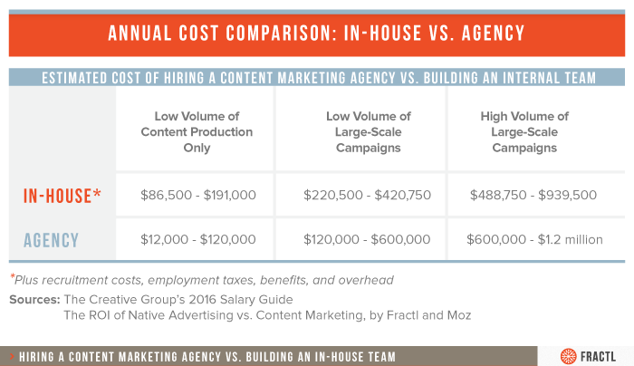 Content Team Costs Table