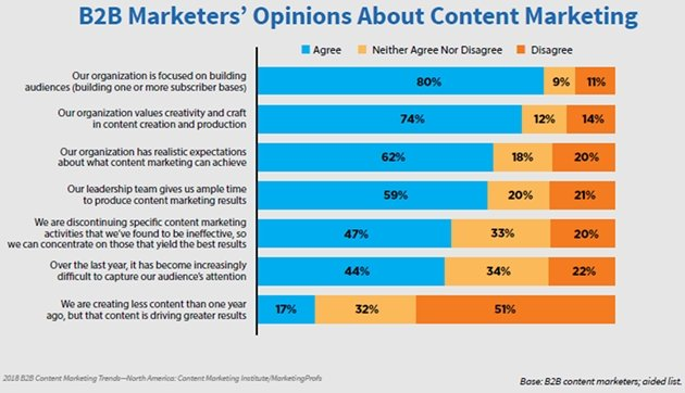 2018-b2b-content-marketing-opinions-of-marketers-preview