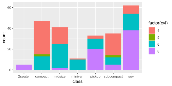 Detailed Guide to the Bar Chart in R with ggplot | R-bloggers