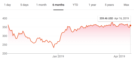 The price of Netflix stock (NFLX) displayed as a line graph