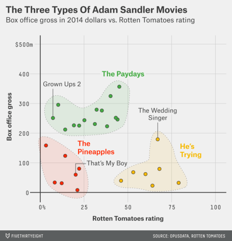 FiveThirtyEight Scatter Plot of Adam Sandler Movies