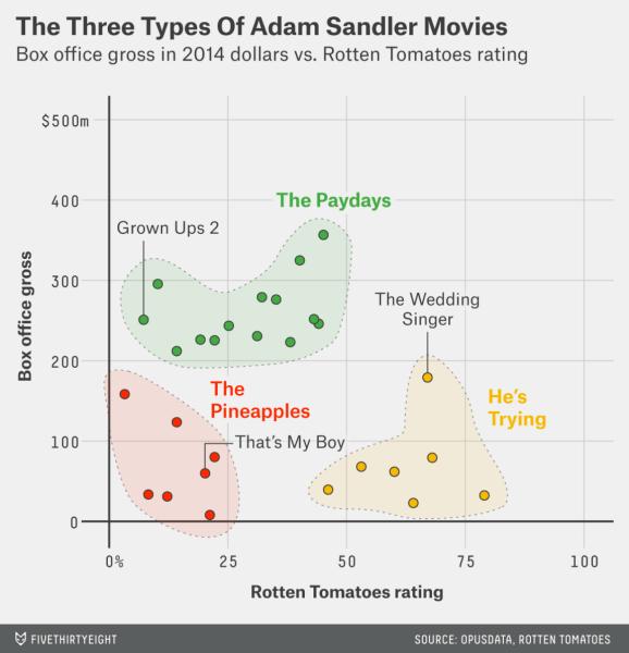 FiveThirtyEight Scatter Plot of Adam Sandler Movies
