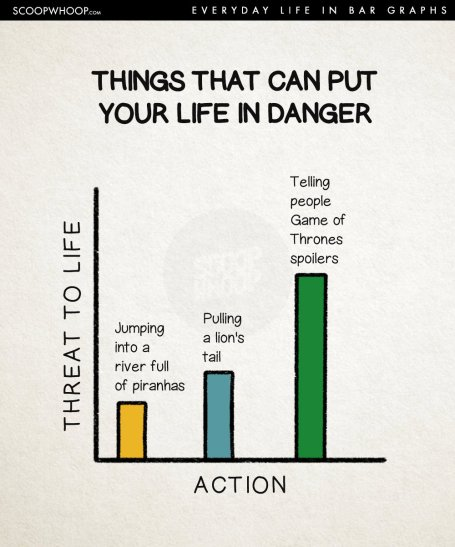 Bar Chart of Things That Put Your Life in Danger