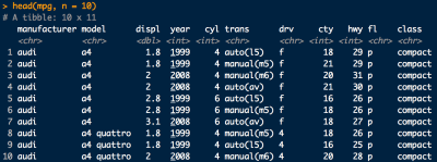 A snippet of the mpg dataset