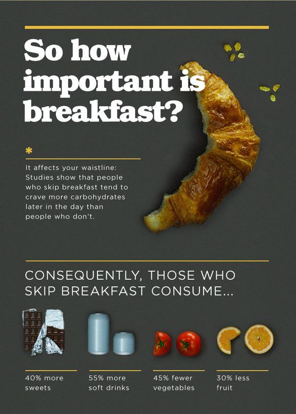 HOW IMPORTANT IS BREAKFAST