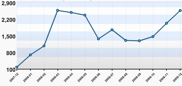statystykabloga
