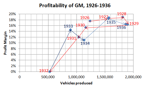 GM sales and profits chart