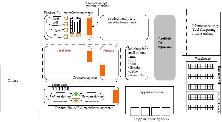 Figure 2. Machine shop with cellular layout
