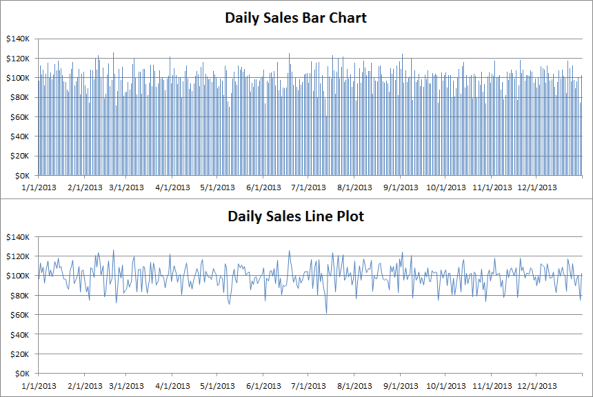 Bar charts - Daily sales as bar versus line plot
