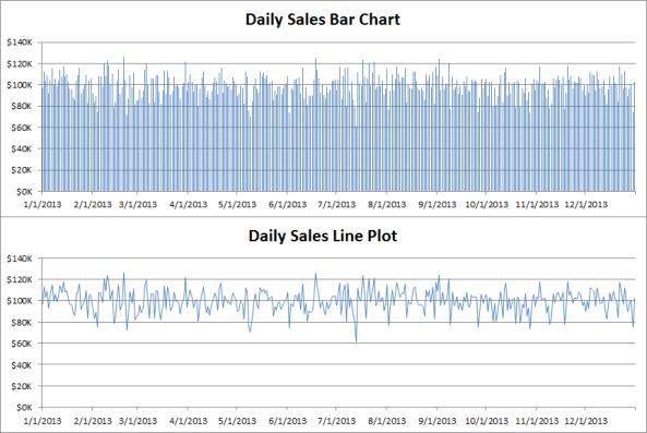 Bar charts - Daily sales as bar versus line plot