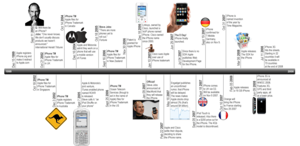 Timeline 10 years of iPhone history