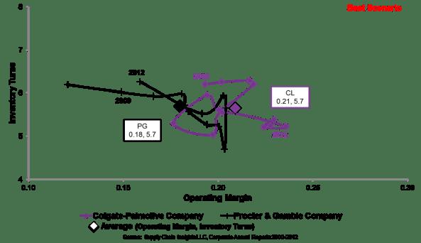 Colgate and P&G inventory turns versus operatings margins