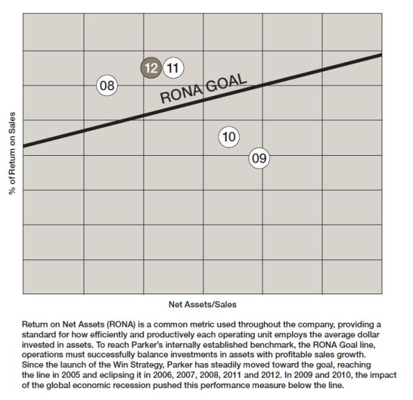 Orbit chart -- Parker Hannifin North-by-Northwest chart