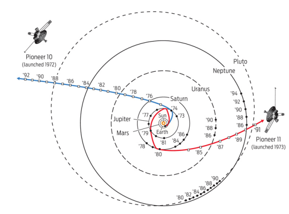 Pioneer 10 and 11 flight path