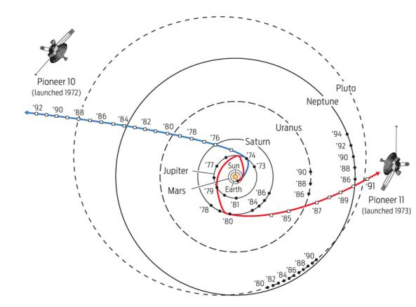 Pioneer 10 and 11 flight path