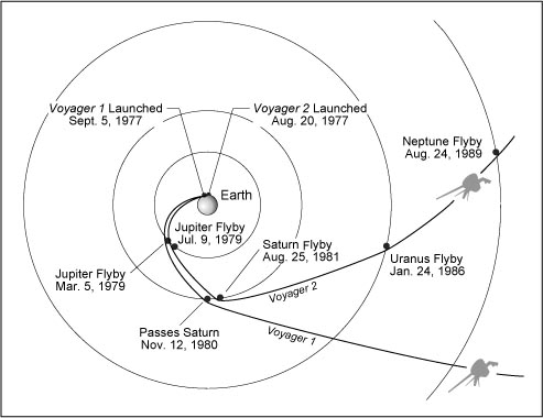Voyager 1 and 2 flight paths