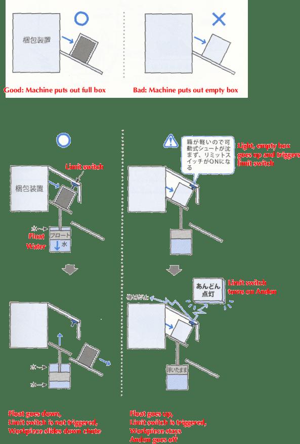 Poka-Yoke Aoki with  translated captions