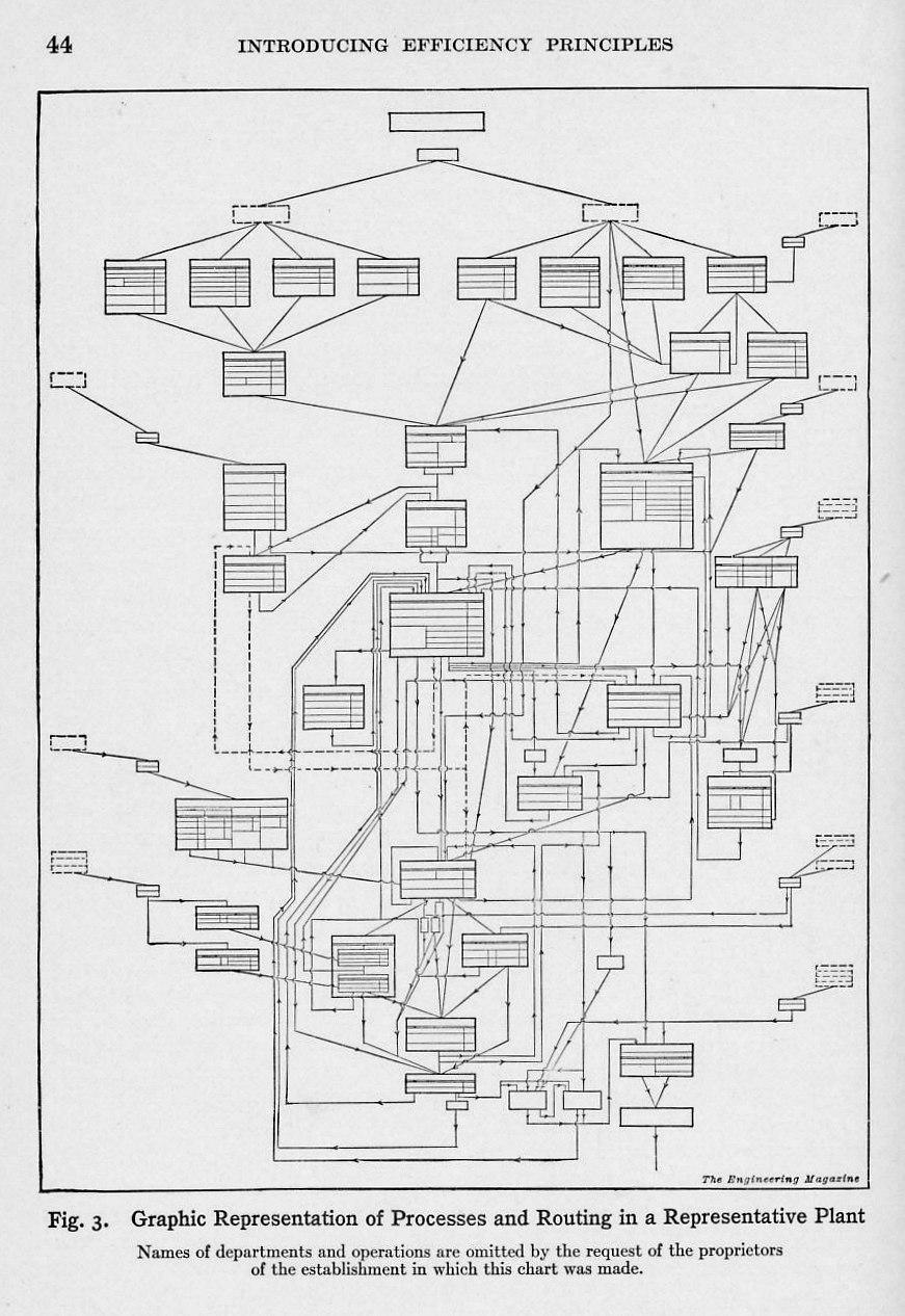 """Where do """"Value Stream Maps"""" come from?"""