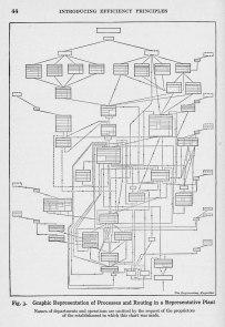 Knoeppel Materials flows