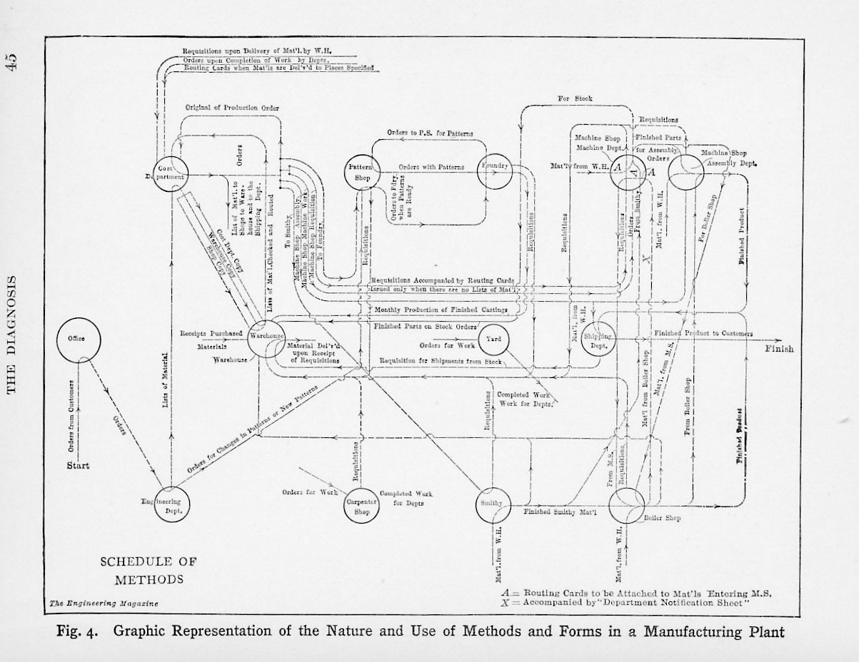 Knoeppel information flows
