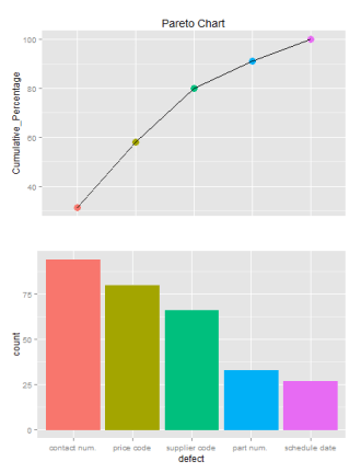 Sample Pareto chart with ggplot2