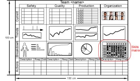 Team performance board with skills matrix