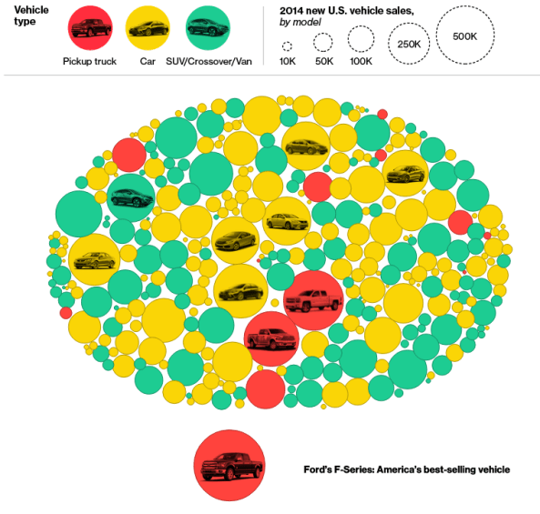 Bloomberg US auto sales 2014