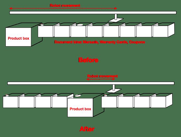 Product box and doc bins