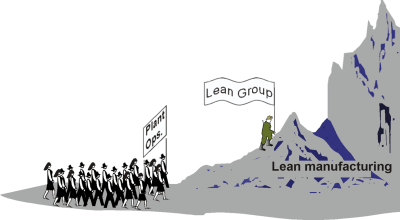 What happens when you delegate Lean to a department