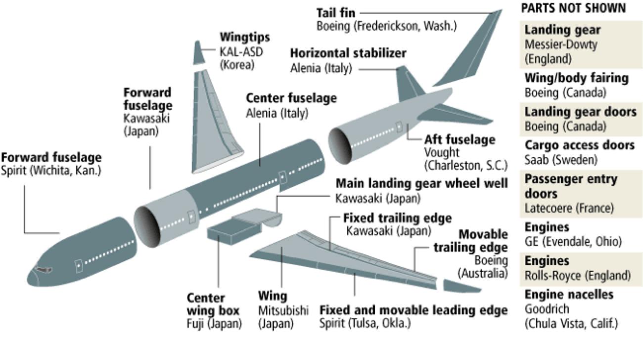 The Boeing 787 Development Story Michel Baudin S Blog