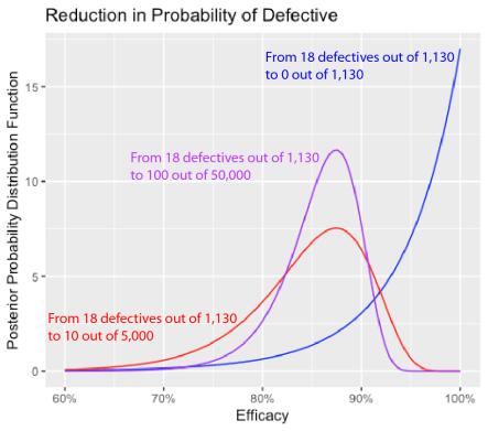 EfficacyPosteriorProbabilityDistribution 01